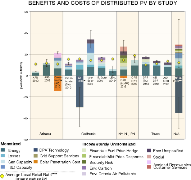 Distributed Solar Study