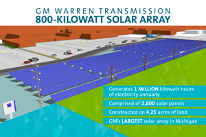 GM-WarrenSolarArray300 Energy Manage