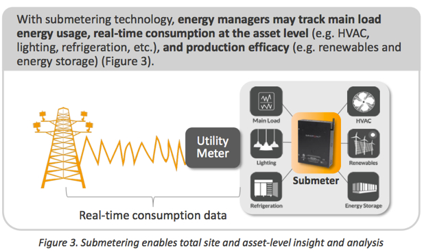 GridPoint Energy Manage