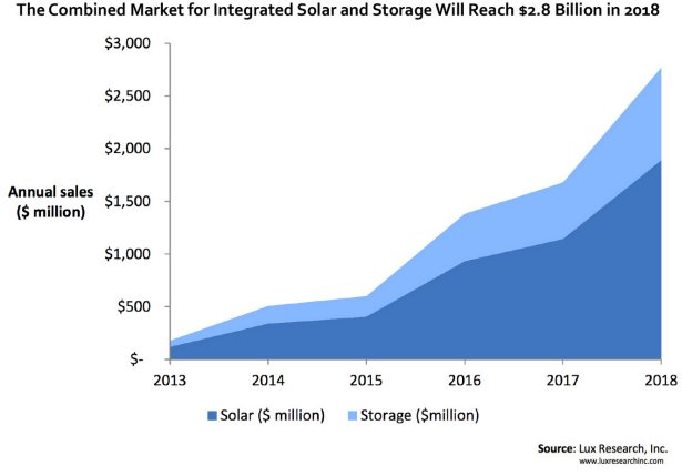 Market for Solar and Storage