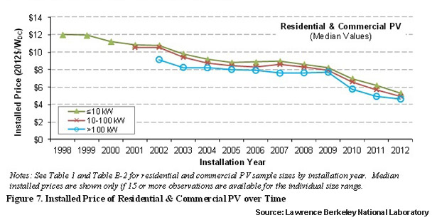 Installed price of US solar PV