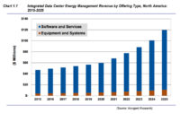 Integrated Data Center Is Next Frontier for Intelligent Buildings Market
