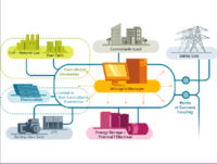 The Next Generation: How Microgrids Are Changing the Business Landscape